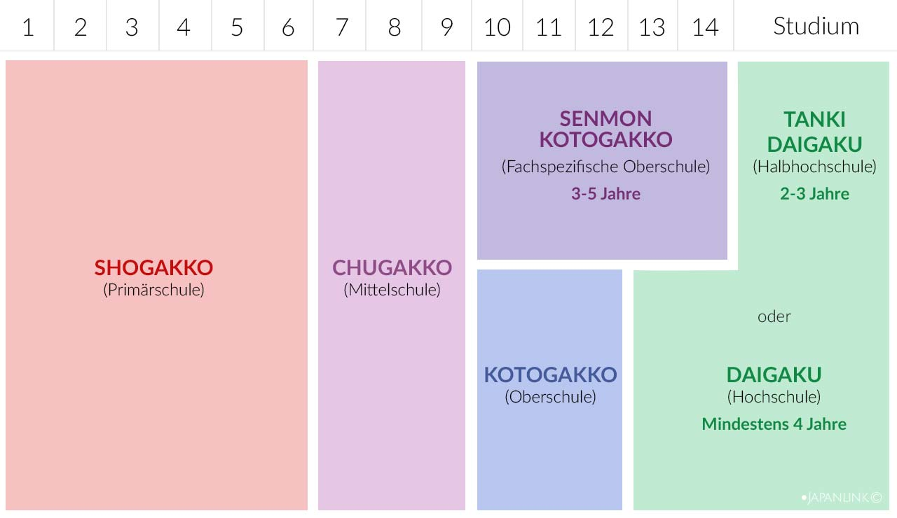 Japanisches Schulsystem
